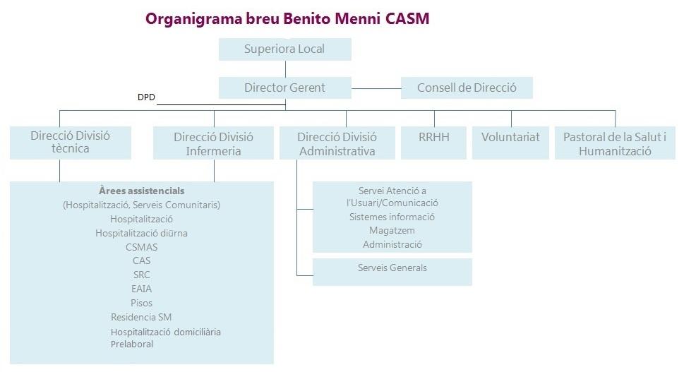 organigrama breu amb DPO